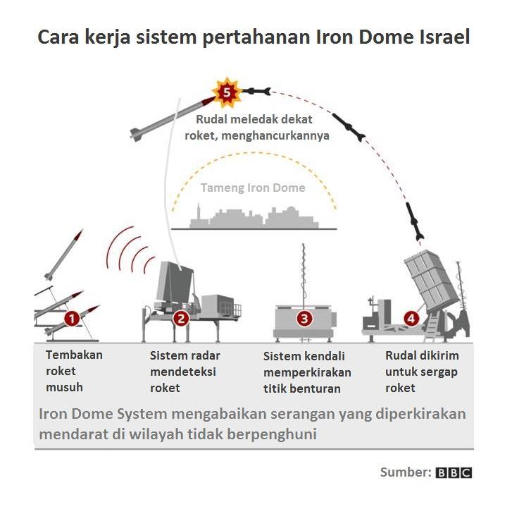 iron dome 1